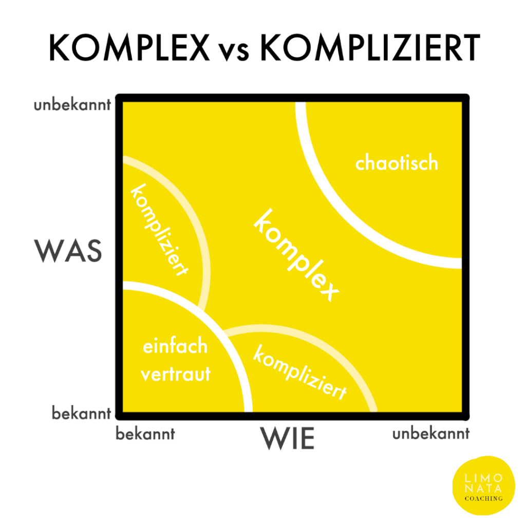 komplex vs. kompliziert